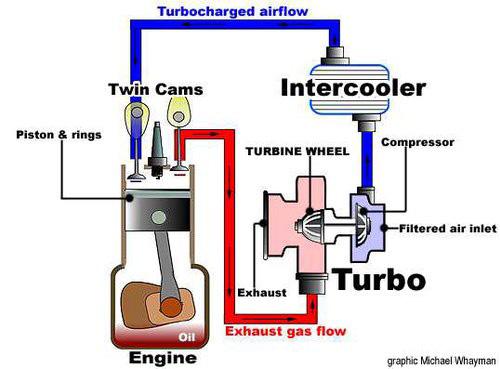 Kết quả hình ảnh cho xe nâng động cơ turbo